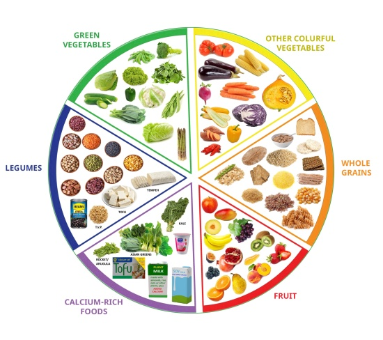 https://www.veganeasy.org/resources/nutrition/